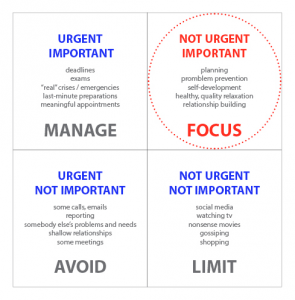 covey-time-management-grid