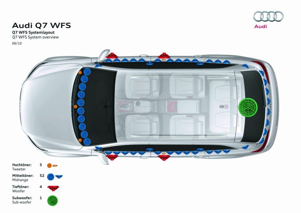 Audi Sound Concept im Audi Q7 (Copyright AUDI AG)